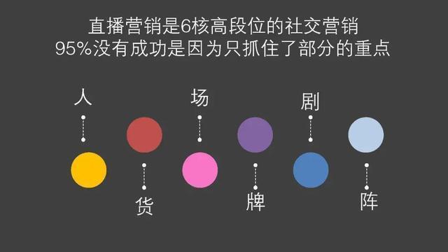 直播营销的高维和复合体现在六个核心